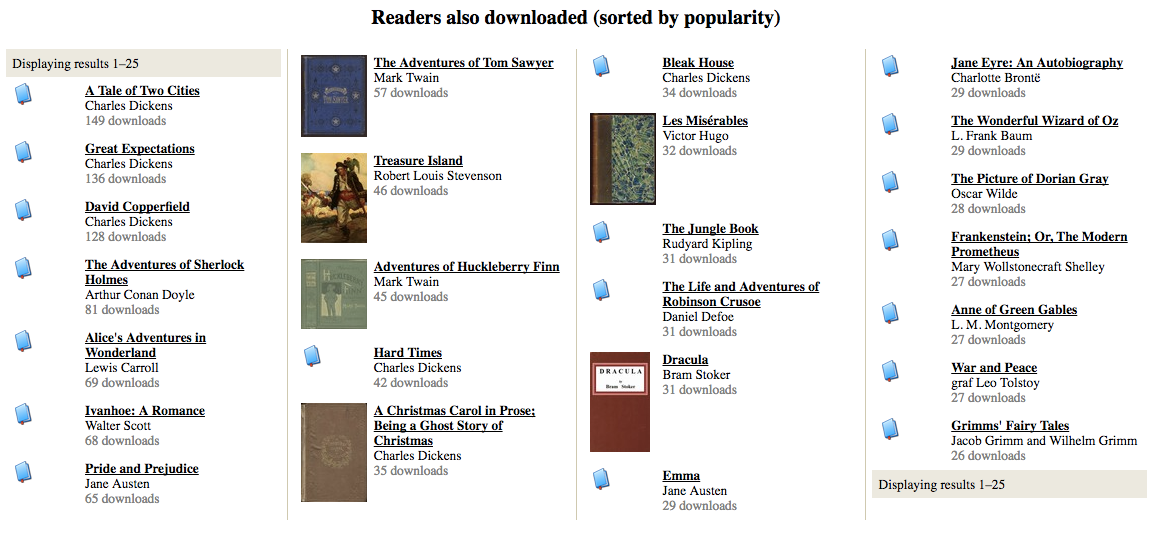 Other books read by people who read Oliver Twist on Gutenberg